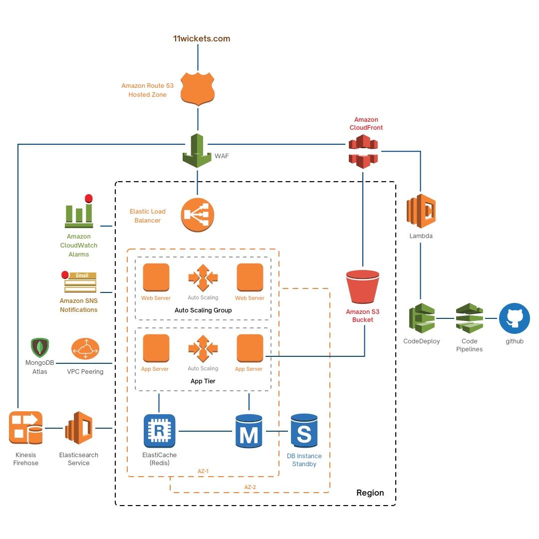 AWS-Architecture
